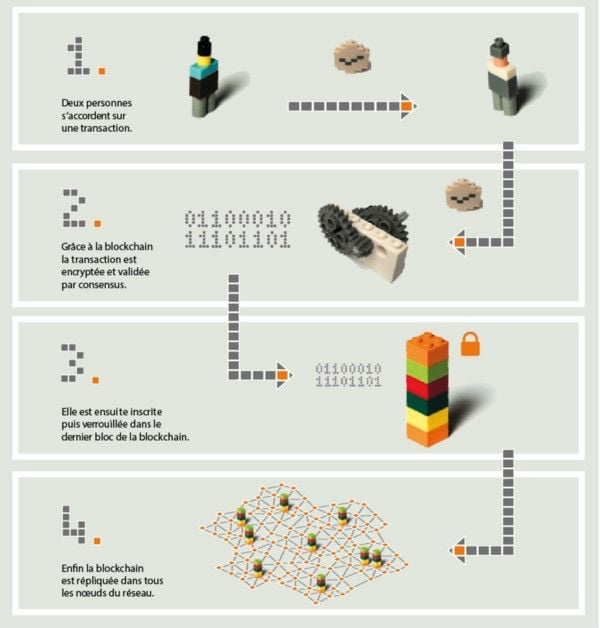 Explications Blockchain